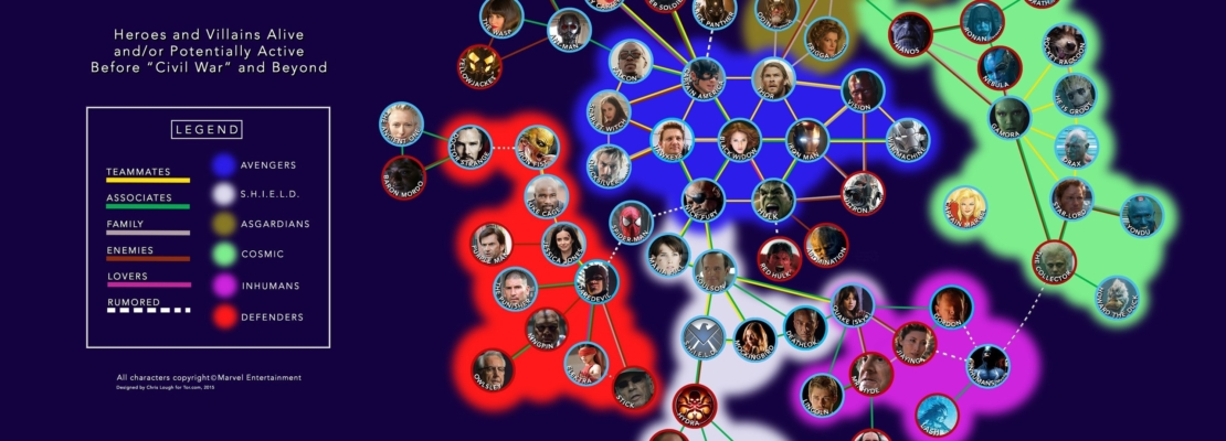 ORIZZONTARSI NEL MARVEL CINEMATIC UNIVERSE (MCU)